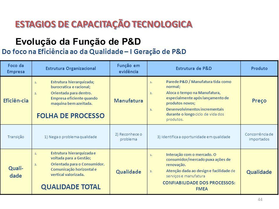Estrutura Organizacional CONFIABILIDADE DOS PROCESSOS: FMEA