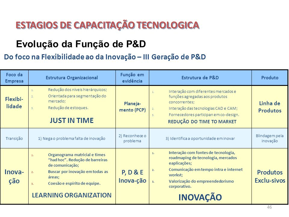 ESTAGIOS DE CAPACITAÇÃO TECNOLOGICA