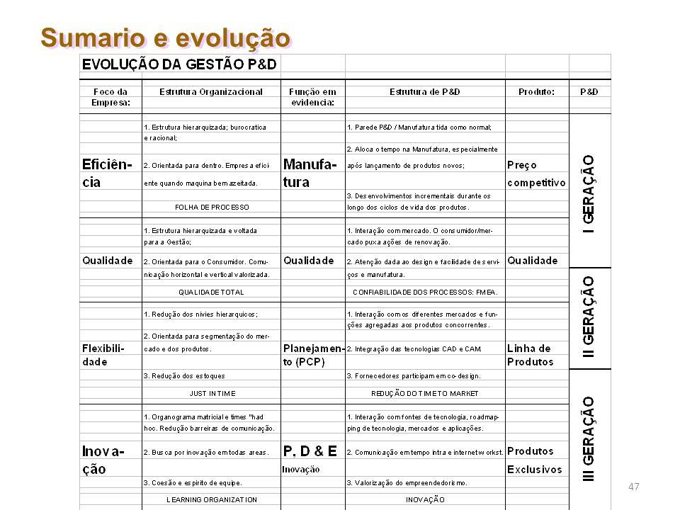 Sumario e evolução