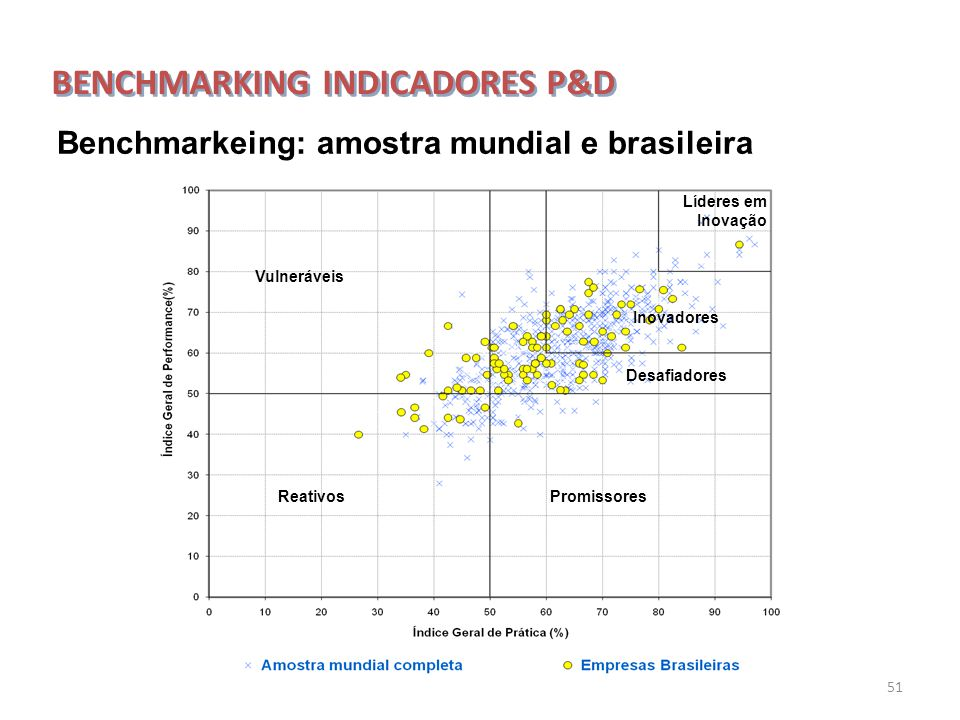 BENCHMARKING INDICADORES P&D