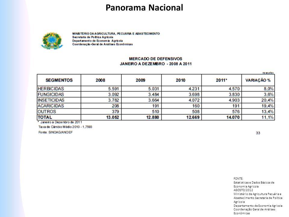 Panorama Nacional FONTE: