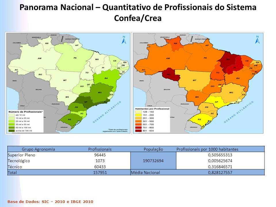 Panorama Nacional – Quantitativo de Profissionais do Sistema Confea/Crea