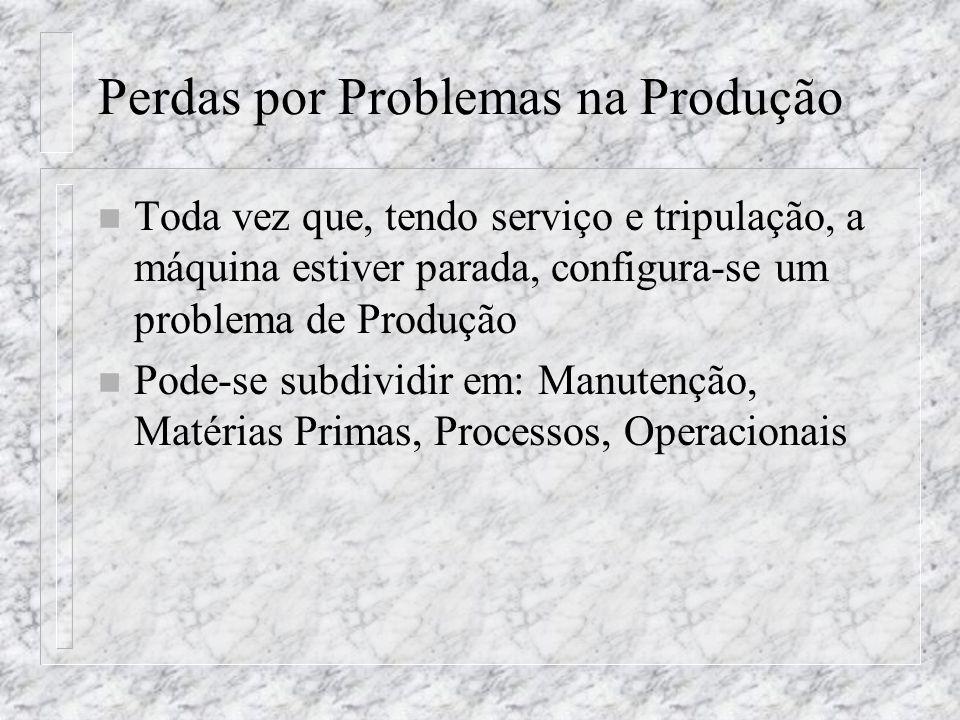 Perdas por Problemas na Produção