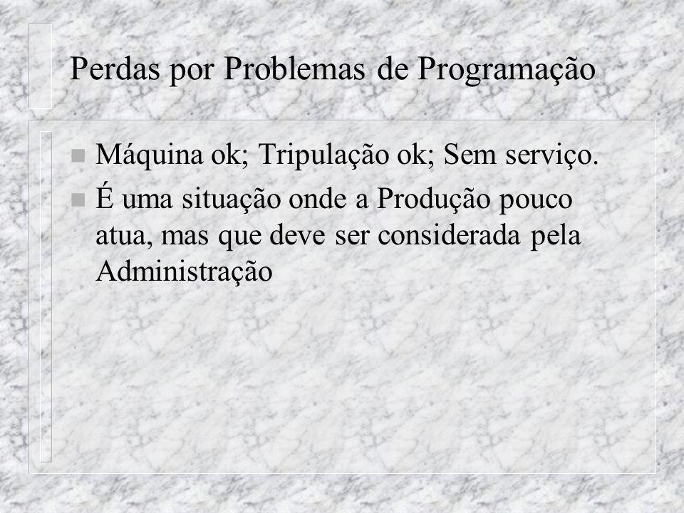 Perdas por Problemas de Programação