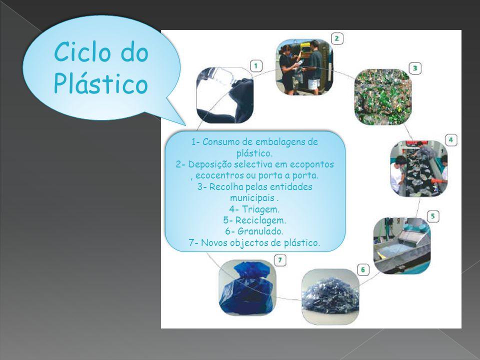 Ciclo do Plástico 1- Consumo de embalagens de plástico.