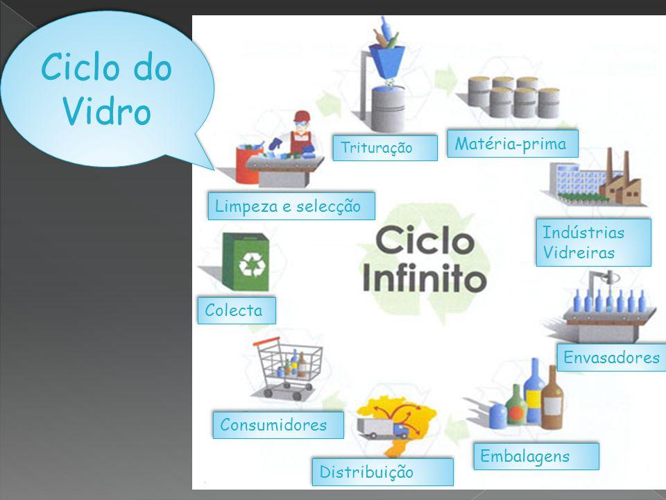 Ciclo do Vidro Matéria-prima Limpeza e selecção Indústrias Vidreiras
