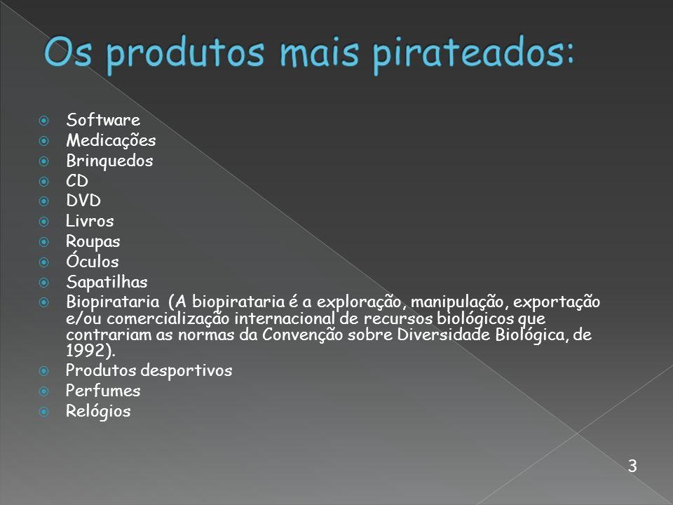 Os produtos mais pirateados: