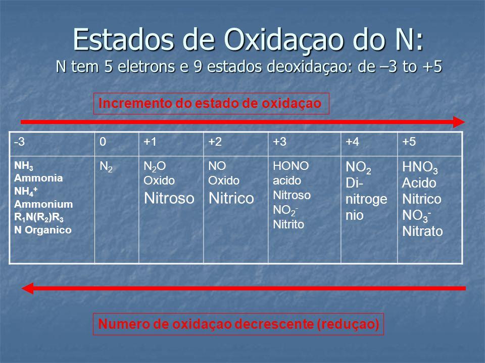 Estados de Oxidaçao do N: N tem 5 eletrons e 9 estados deoxidaçao: de –3 to +5