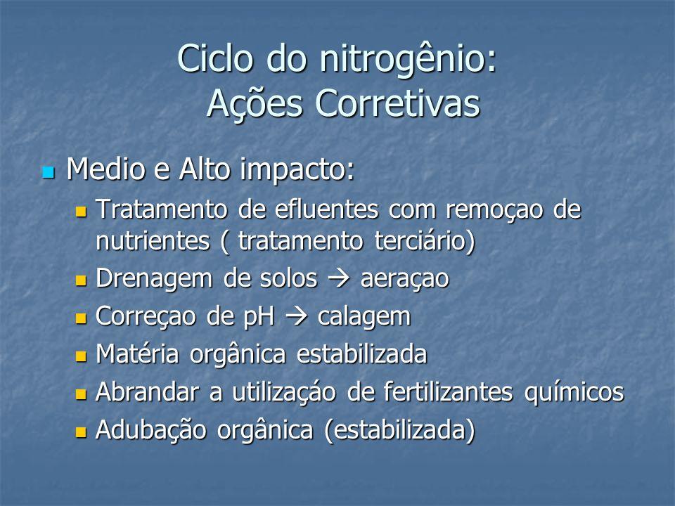 Ciclo do nitrogênio: Ações Corretivas