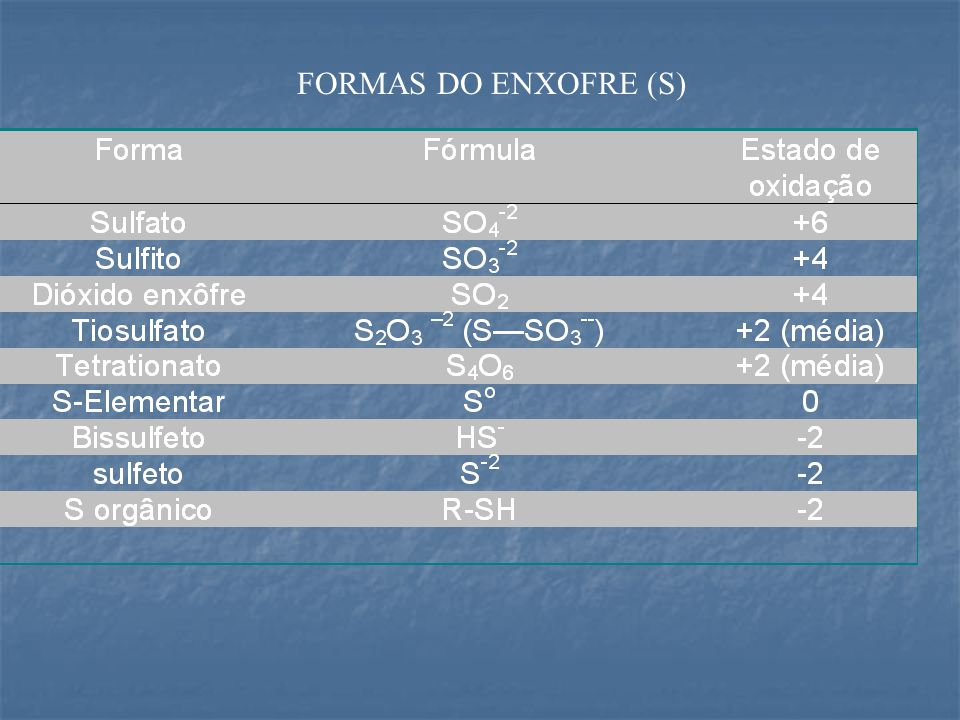 FORMAS DO ENXOFRE (S)