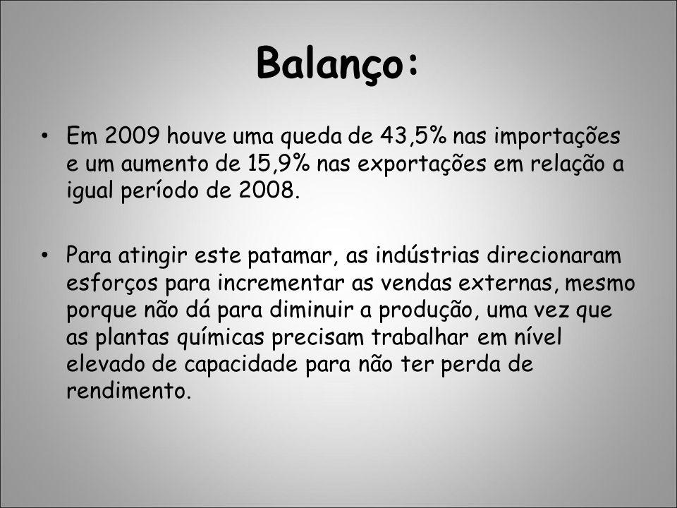 Balanço: Em 2009 houve uma queda de 43,5% nas importações e um aumento de 15,9% nas exportações em relação a igual período de 2008.