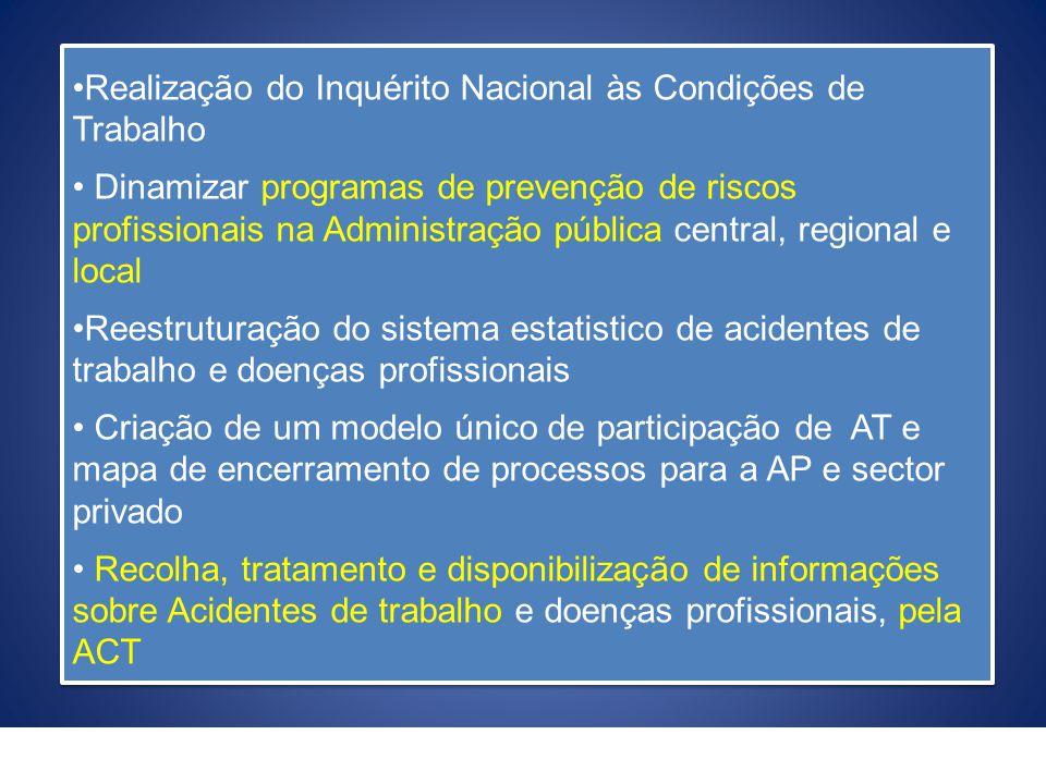 Realização do Inquérito Nacional às Condições de Trabalho
