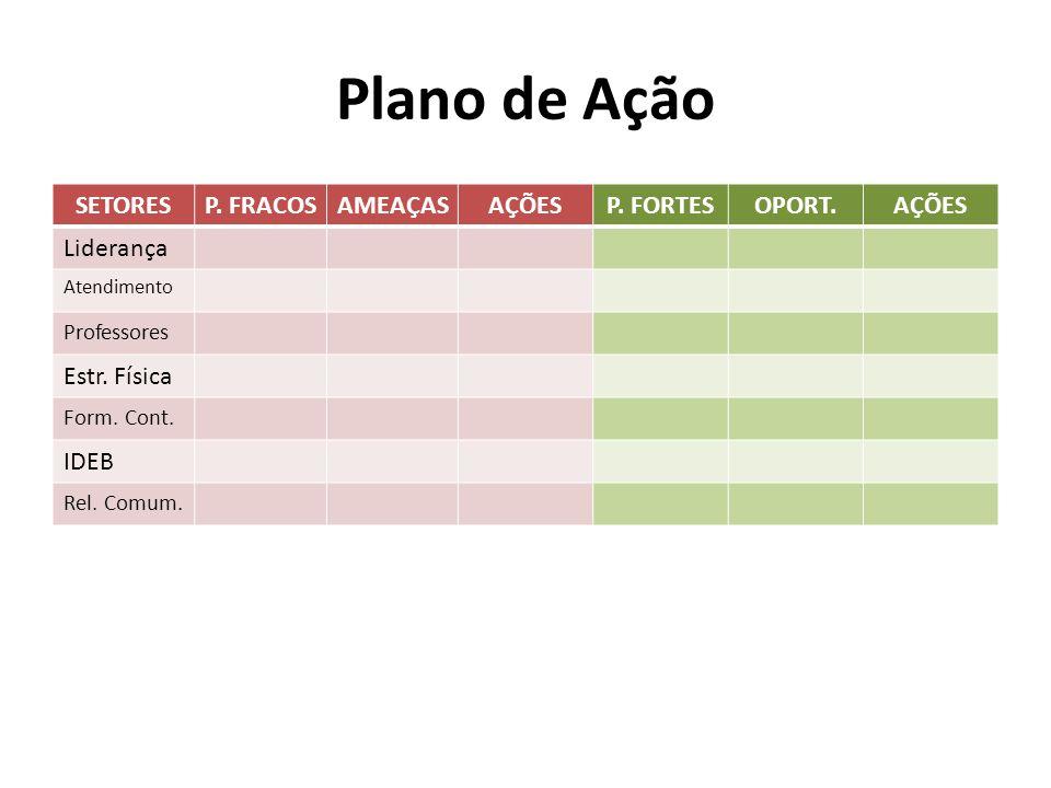 Plano de Ação SETORES P. FRACOS AMEAÇAS AÇÕES P. FORTES OPORT.