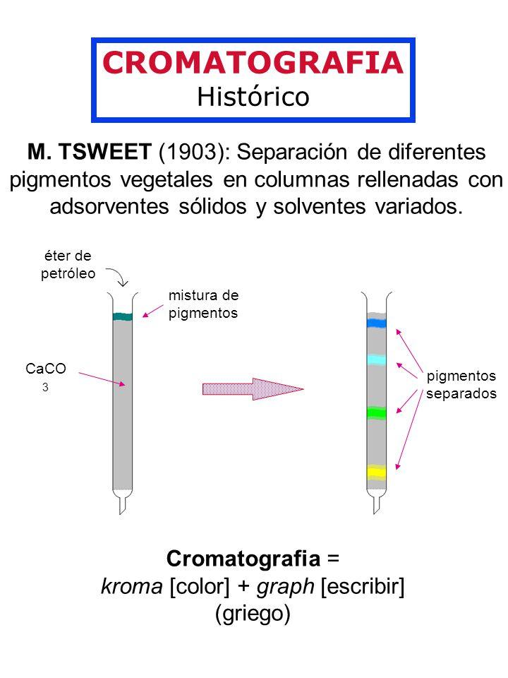 CROMATOGRAFIA Histórico M. TSWEET (1903): Separación de diferentes