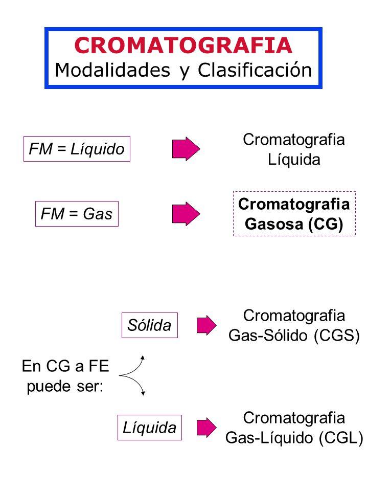 Modalidades y Clasificación