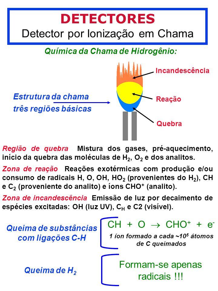 DETECTORES Detector por Ionização em Chama CH + O  CHO+ + e-