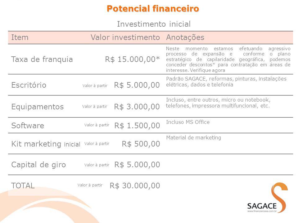 Potencial financeiro Item Valor investimento Anotações