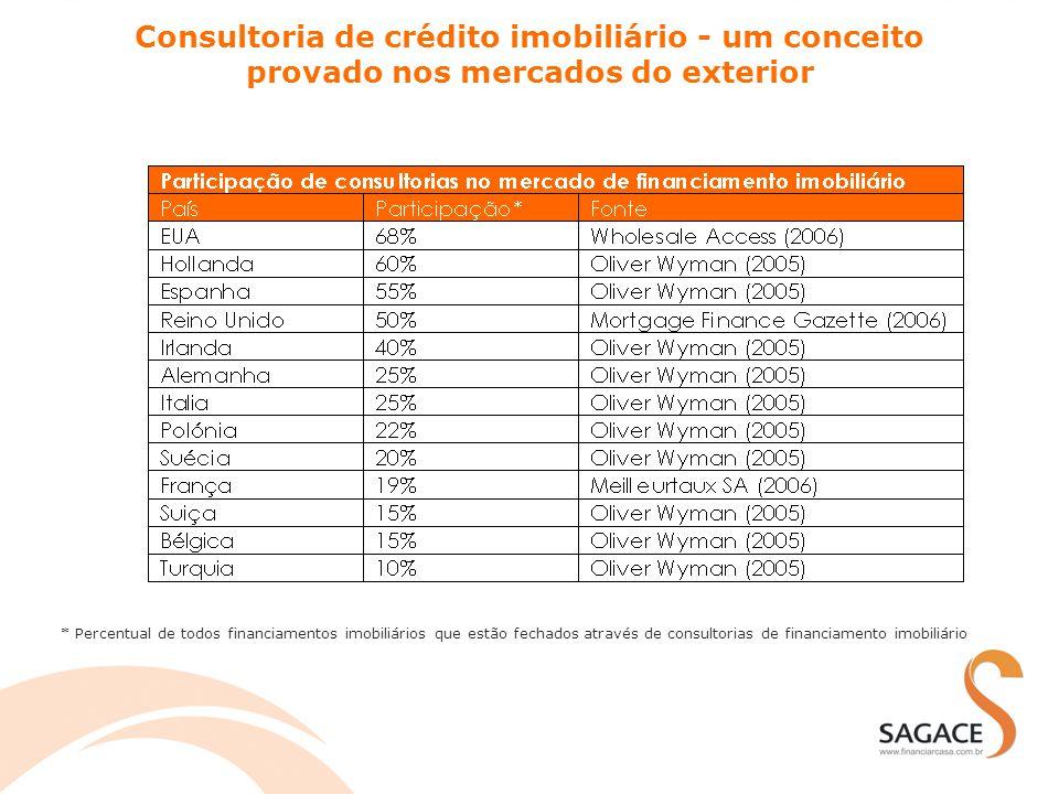 Consultoria de crédito imobiliário - um conceito provado nos mercados do exterior