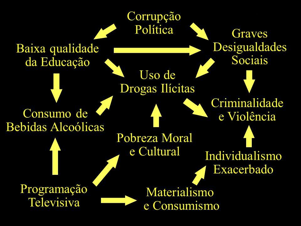 Baixa qualidade da Educação Corrupção Política