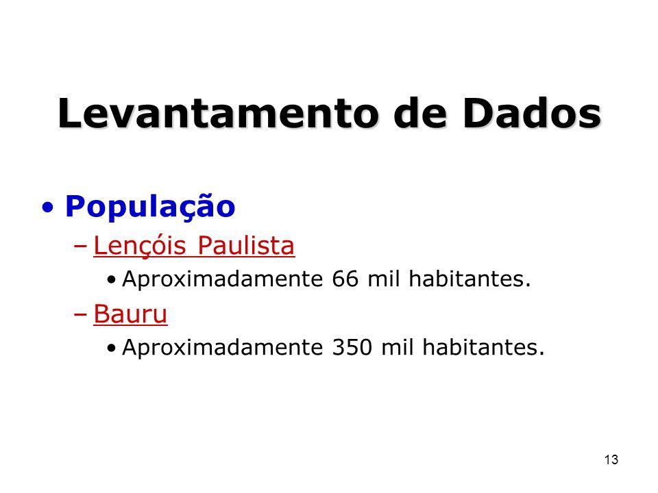 Levantamento de Dados População Lençóis Paulista Bauru