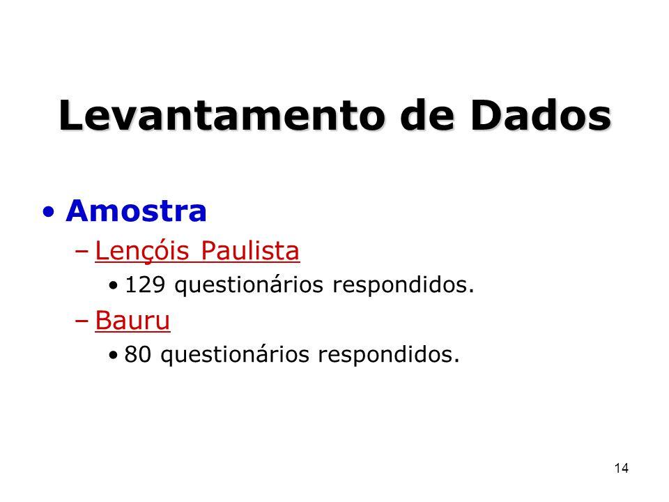Levantamento de Dados Amostra Lençóis Paulista Bauru