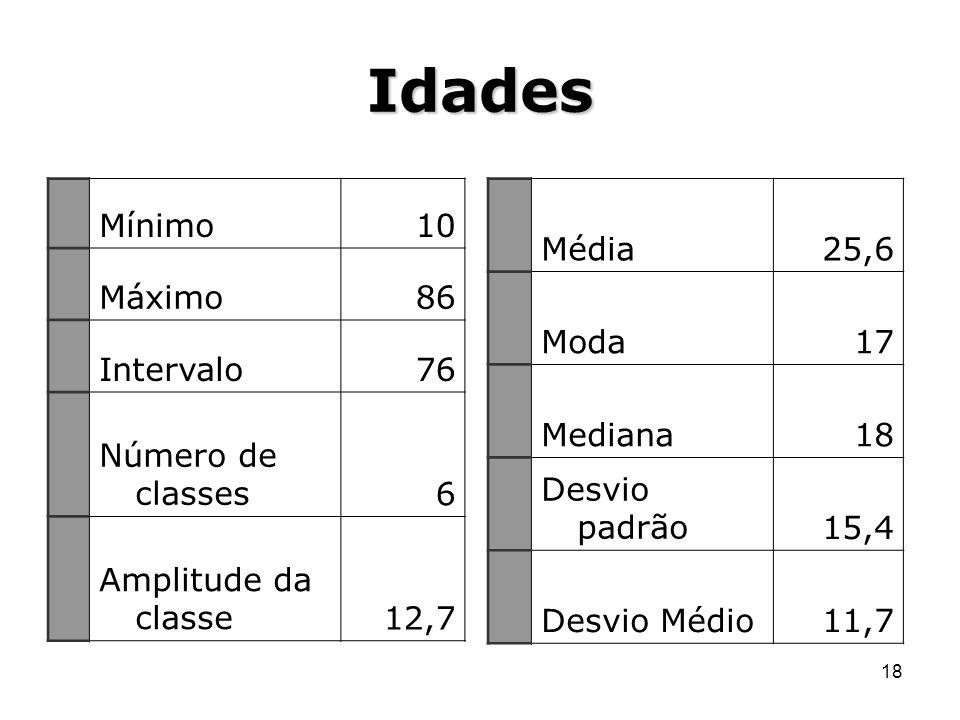Idades Mínimo 10 Máximo 86 Intervalo 76 Número de classes 6
