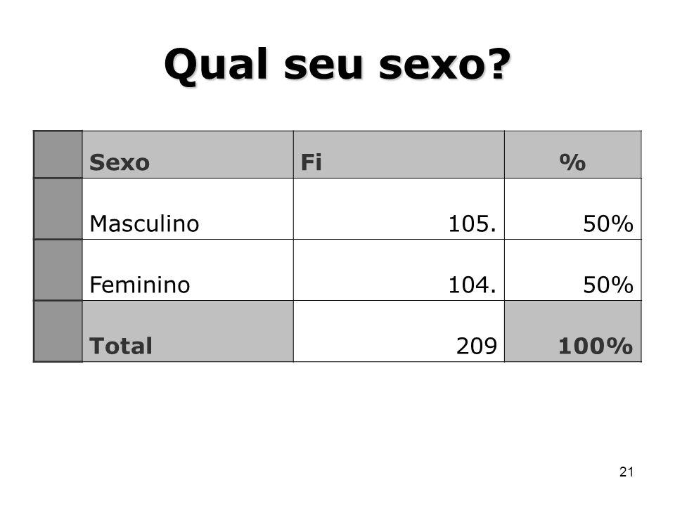 Qual seu sexo Sexo Fi % Masculino 105. 50% Feminino 104. Total 209