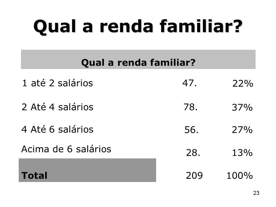 Qual a renda familiar Qual a renda familiar 1 até 2 salários 47. 22%