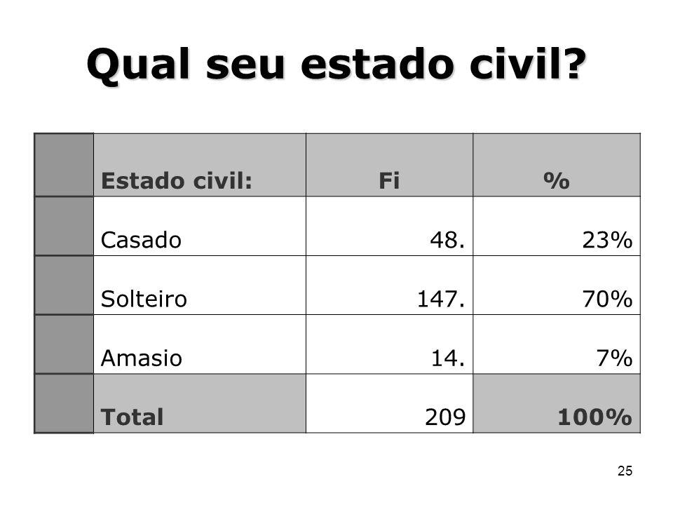 Qual seu estado civil Estado civil: Fi % Casado 48. 23% Solteiro 147.