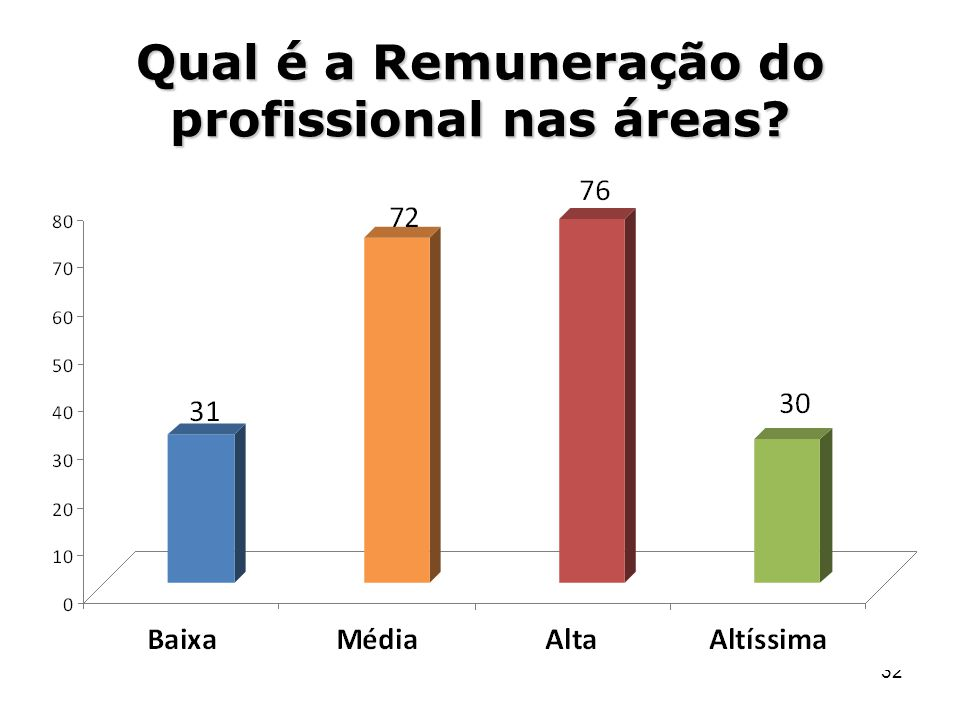 Qual é a Remuneração do profissional nas áreas
