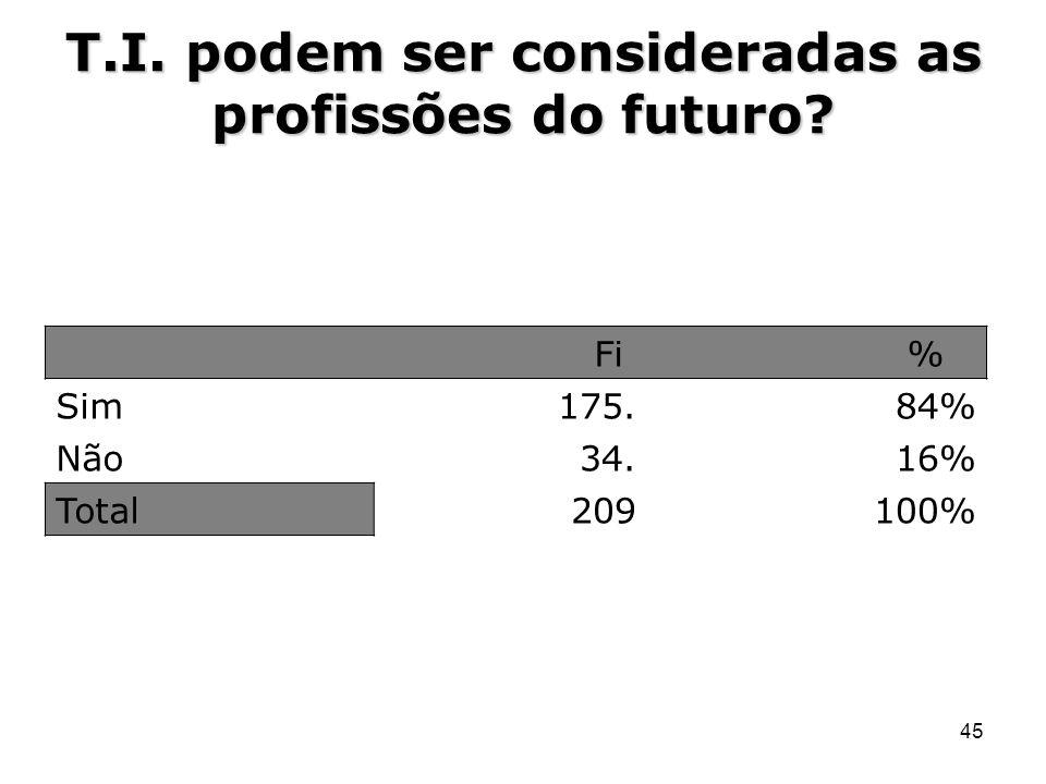 T.I. podem ser consideradas as profissões do futuro