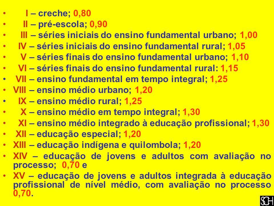 I – creche; 0,80 II – pré-escola; 0,90. III – séries iniciais do ensino fundamental urbano; 1,00.