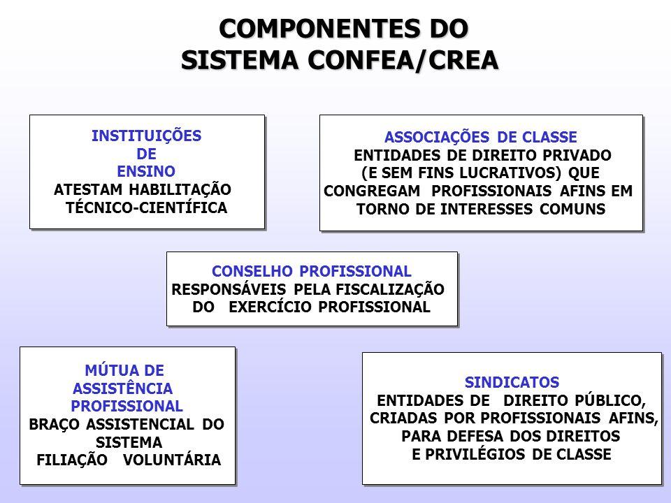 COMPONENTES DO SISTEMA CONFEA/CREA