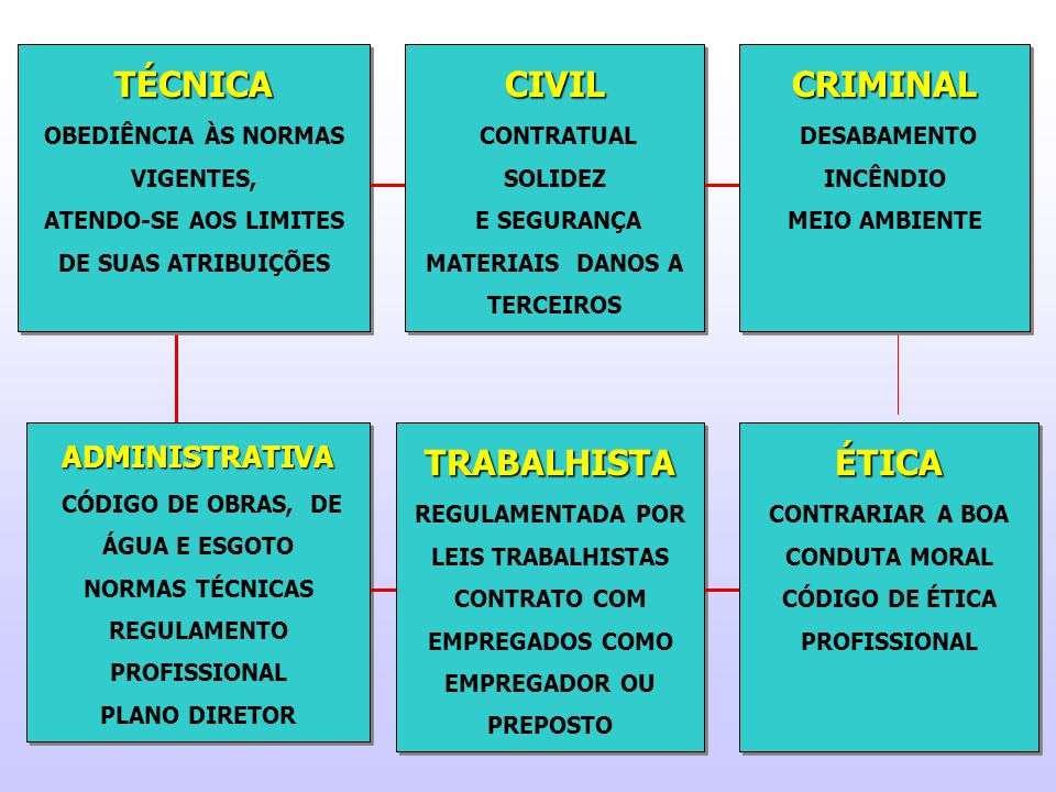 TÉCNICA CIVIL CRIMINAL TRABALHISTA ÉTICA