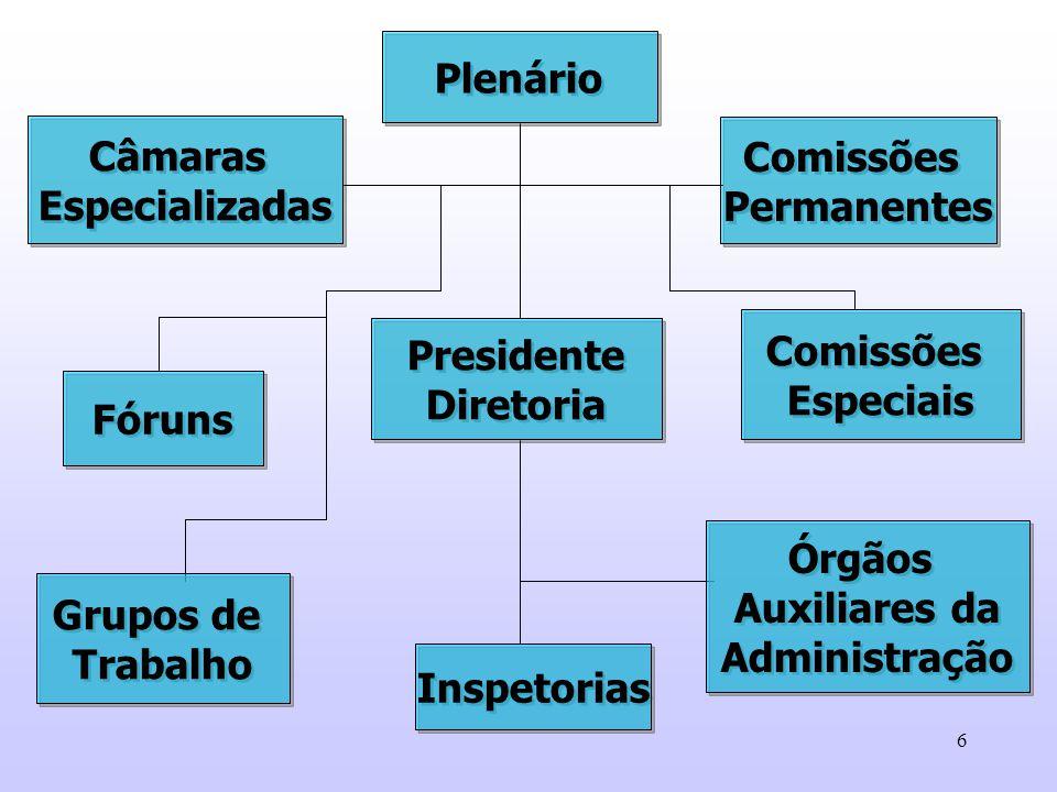 Plenário Câmaras. Especializadas. Comissões. Permanentes. Comissões. Especiais. Presidente. Diretoria.