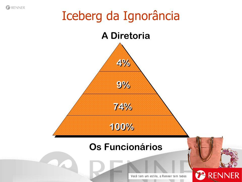 Iceberg da Ignorância A Diretoria 4% 9% 74% 100% Os Funcionários
