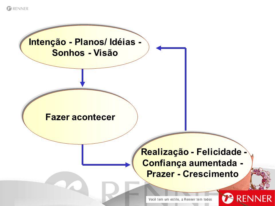 Intenção - Planos/ Idéias - Realização - Felicidade -