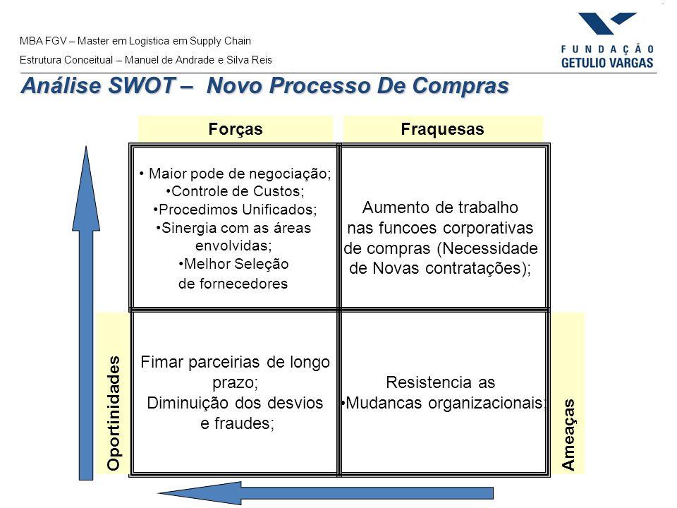 Análise SWOT – Novo Processo De Compras