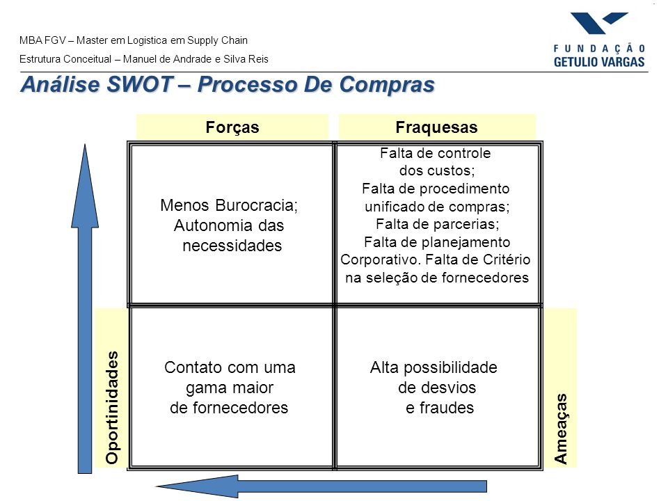 Análise SWOT – Processo De Compras