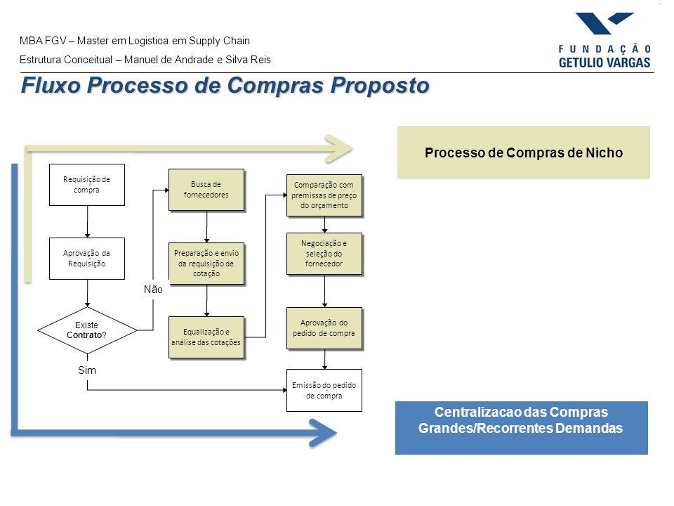 Fluxo Processo de Compras Proposto