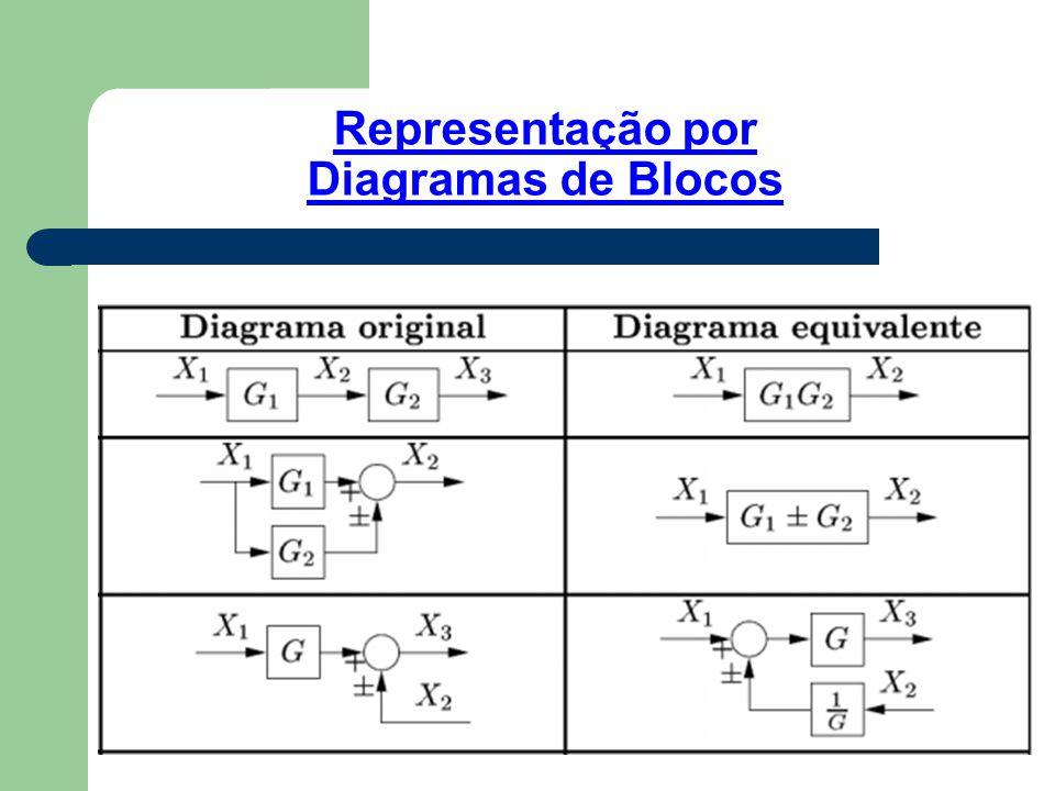 Representação por Diagramas de Blocos