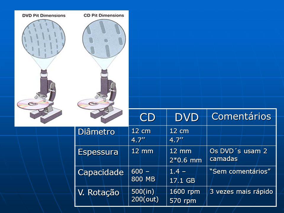 CD DVD Comentários Diâmetro Espessura Capacidade V. Rotação 12 cm