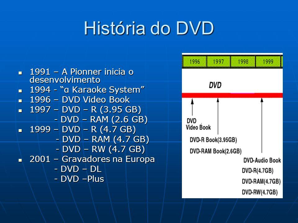 História do DVD 1991 – A Pionner inicia o desenvolvimento