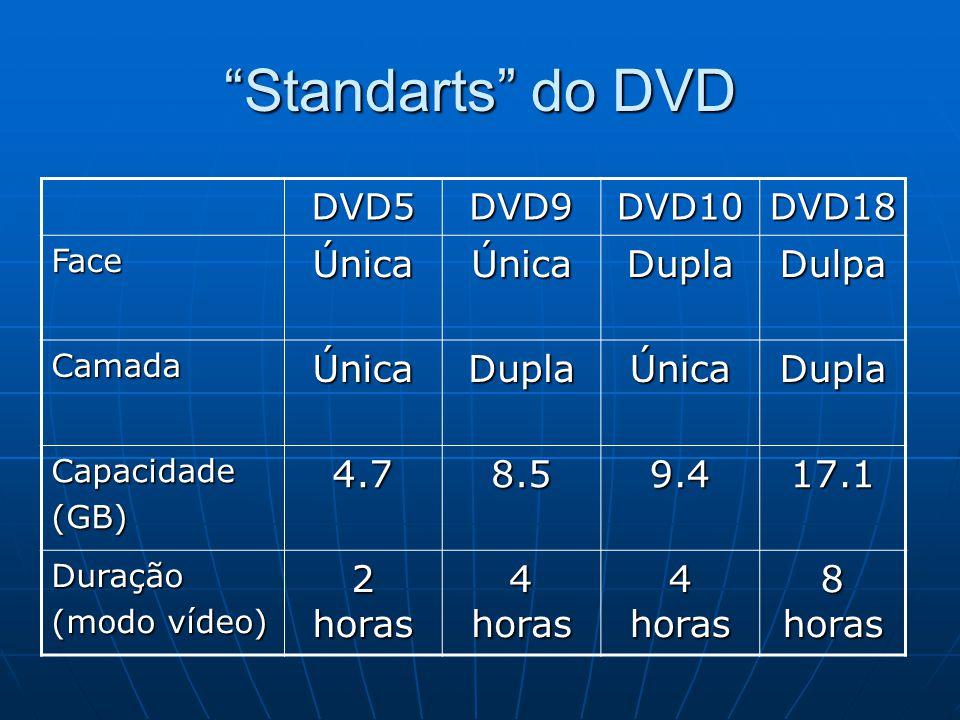 Standarts do DVD Única Dupla Dulpa 4.7 8.5 9.4 17.1 2 horas 4 horas