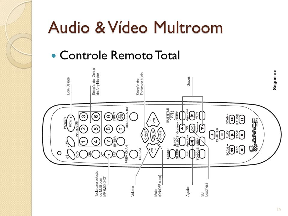 Audio & Vídeo Multroom Controle Remoto Total
