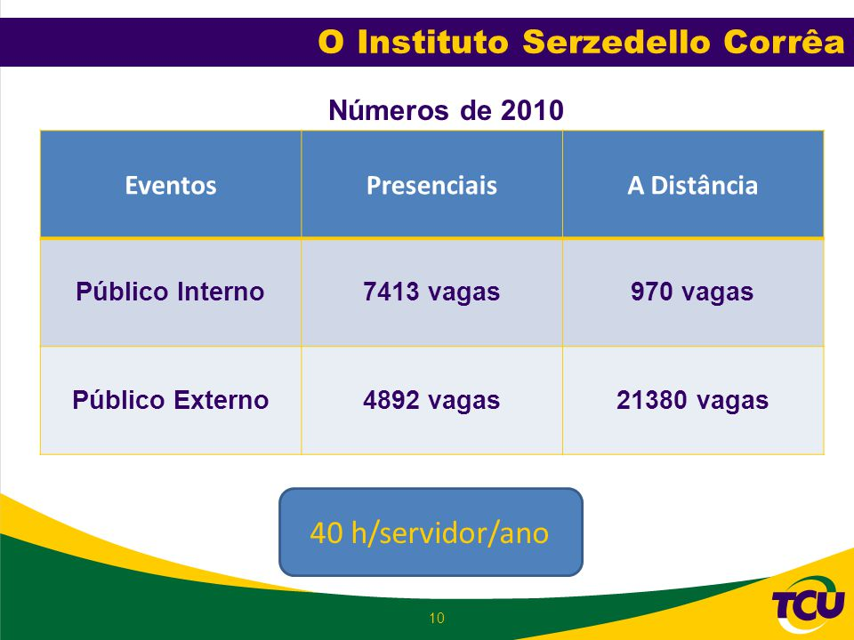 O Instituto Serzedello Corrêa