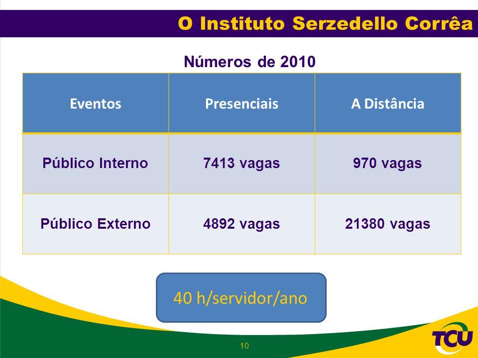 O Instituto Serzedello Corrêa