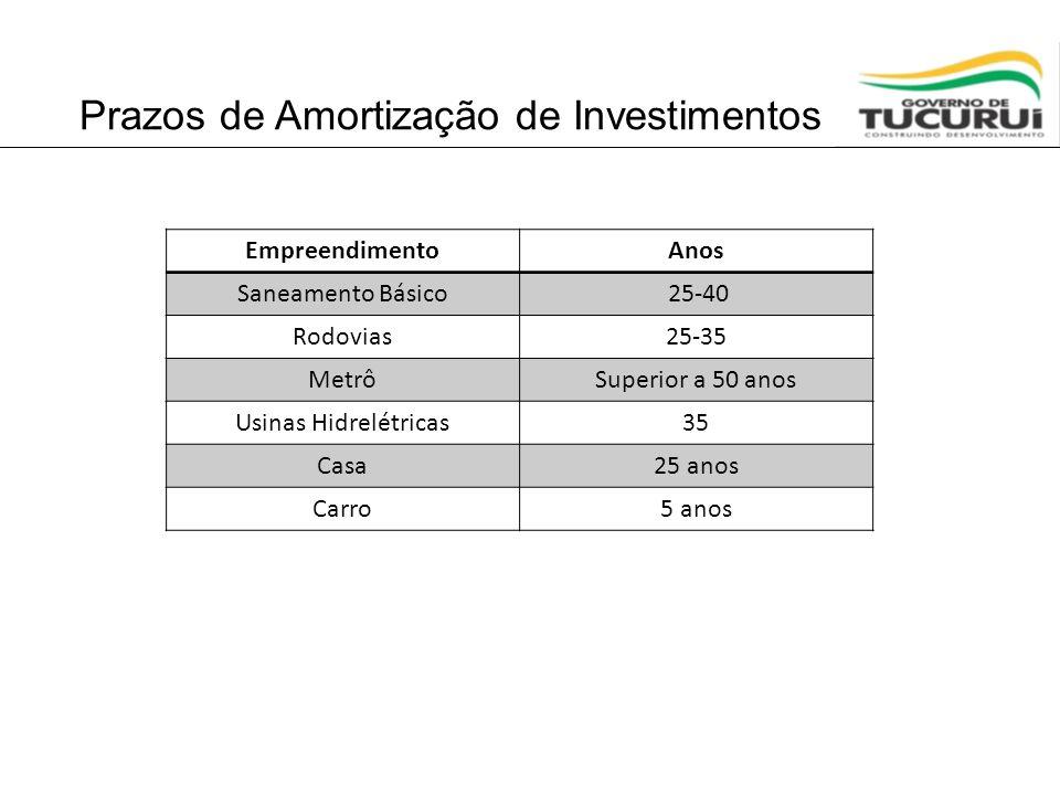Prazos de Amortização de Investimentos