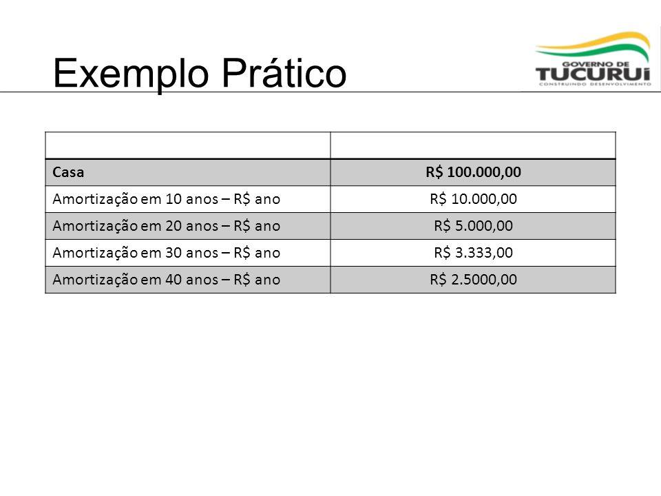 Exemplo Prático Casa R$ 100.000,00 Amortização em 10 anos – R$ ano
