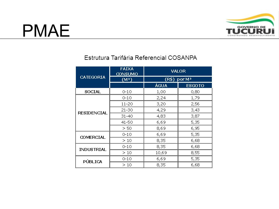 PMAE Estrutura Tarifária Referencial COSANPA